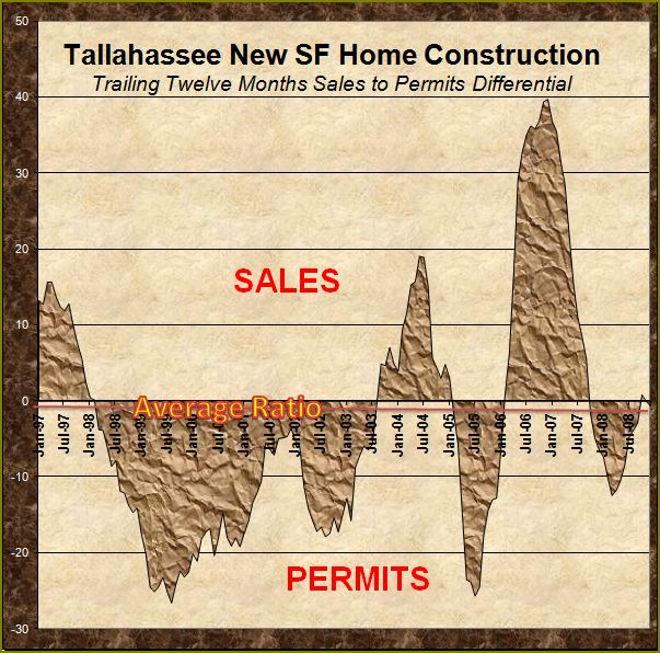 tallahassee-single-family-home-construction