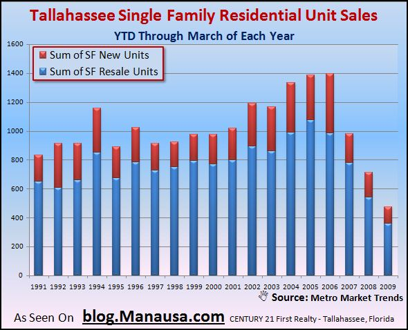 tallahassee-single-family-home-sales-through-march-2009