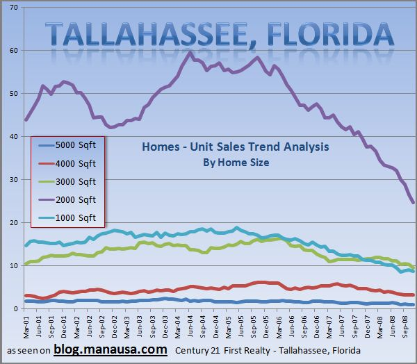 Tallahassee Area Home Sales Graph 2
