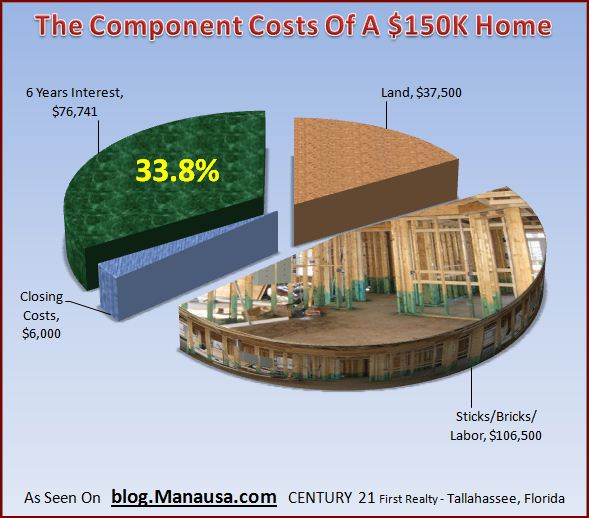 the-component-cost-of-a-home-at-9-interest