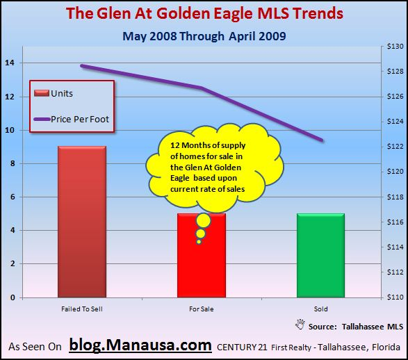 the-glen-at-golden-eagle-mls-home-supply-and-demand-graph3