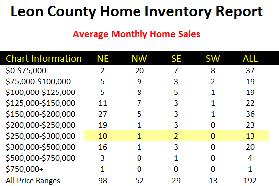 turnover rate each month