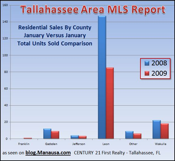 unit-sales-in-the-tallahassee-real-estate-market