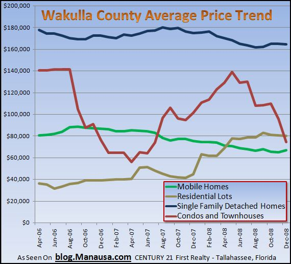 wakulla-county-florida-real-estate-average-prices
