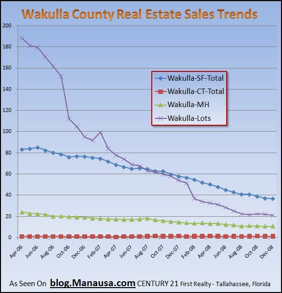 wakulla-county-florida-real-estate-sales