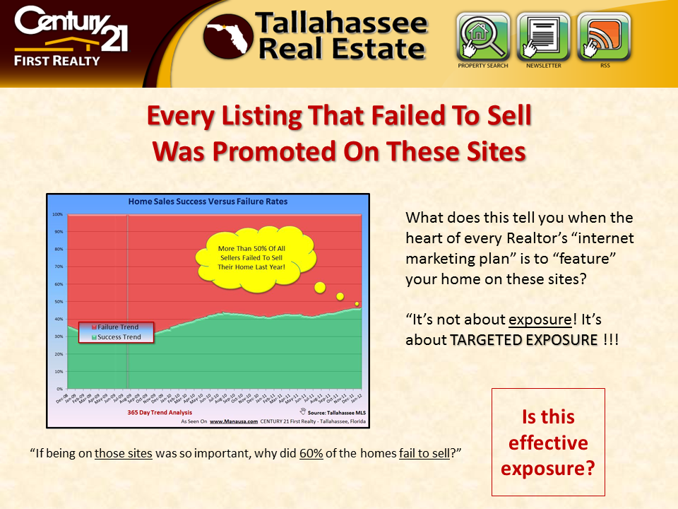 websites for marketing a house for sale in Tallahassee