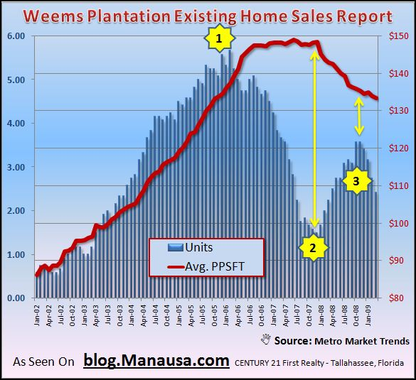 weems-plantation-existing-home-sales-graph-with-market-cycles