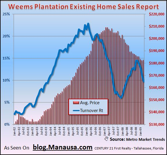 weems-plantation-turnover-rate