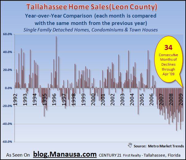 year-over-year-home-sales-report-tallahassee-florida