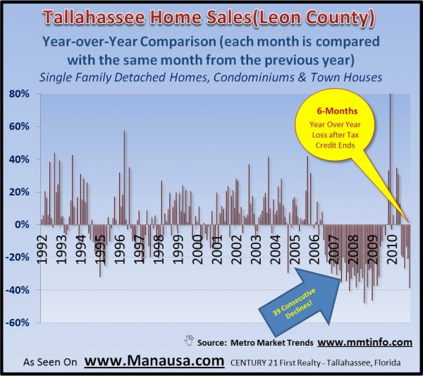 Year Over Year Home Sales Report Graph